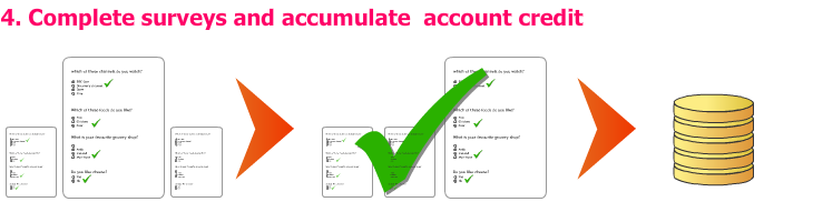 Complete surveys and accumulate account credit